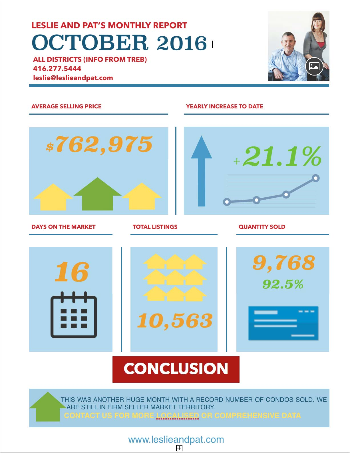 Toronto Monthly real Estate Market Report